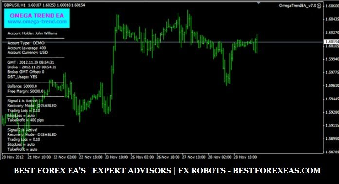 Omega Trend EA Review - Omega Trend EA Forex Robot Is A Profitable Forex Trading Robot And High-Quality FX Expert Advisor For Metatrader 4 (MT4)