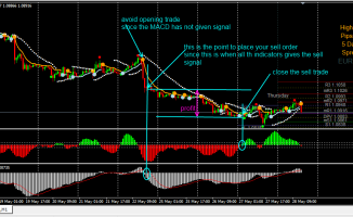 Wave Trades Forex Strategy
