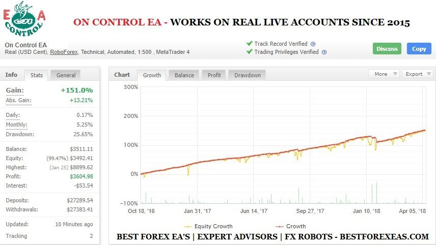 On Control EA Review - On Control EA Is A Profitable FX ExpertAdvisor For The Metatrader 4 (MT4) And Metatrader 5 (MT5) Platform And Reliable Forex Robot Which Works On Real Live Trading Accounts Since 2015. On Control EA Is One Of The Most Sophisticated Trading Systems And Stable Forex EA's On The Market Today.