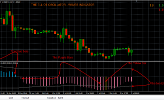 Elliot Oscillator Wave Indicator