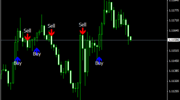 Forex Invincible Signal Indicator