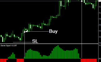 Forex Secret Signal Indicator