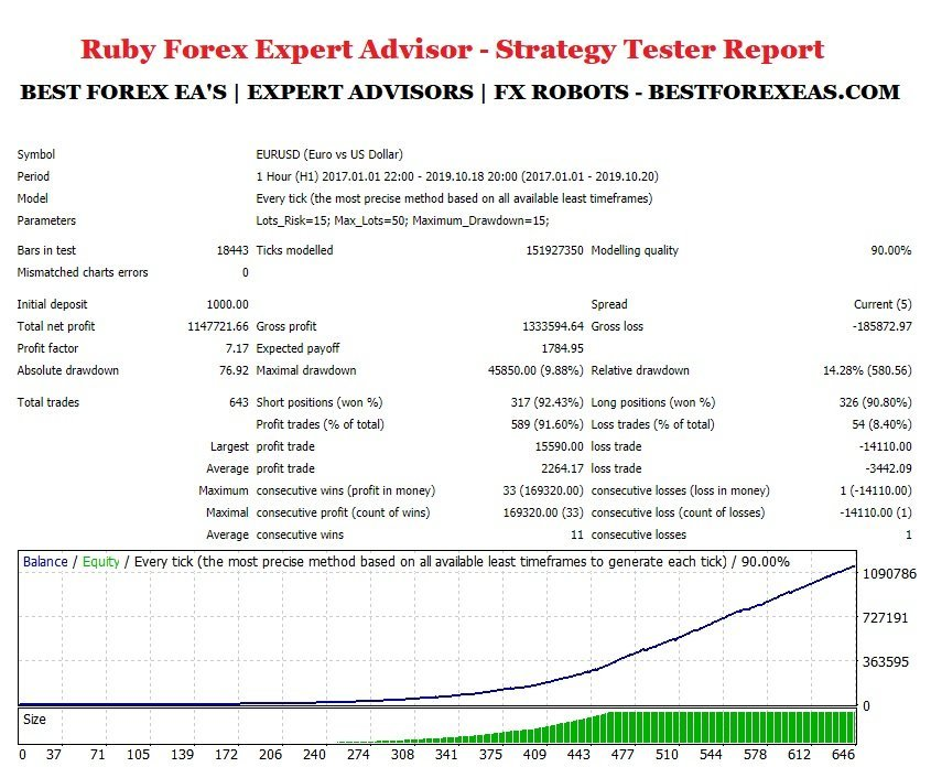 Ruby Forex EA Review - Ruby Forex EA Strategy Test Report - Backtest - Using The EURUSD Currency Pair On H1 Timeframe From 2017 - 2020